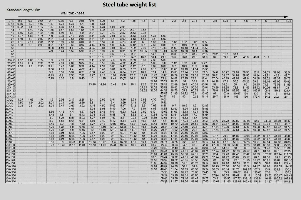 steel pipe weight list